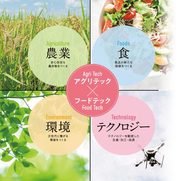 新しい農業6次産業