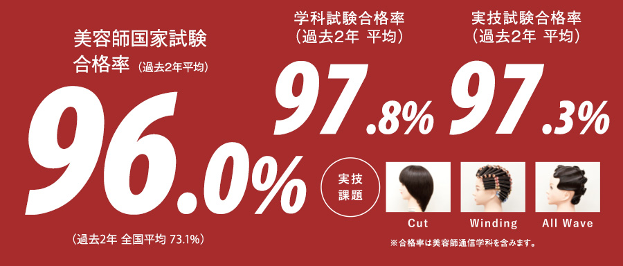 第33回 美容師国家試験 合格率100%