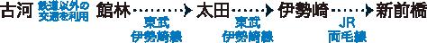 古河(鉄道以外)→館林(東武伊勢崎線)→太田(東武伊勢崎線)→伊勢崎(JR両毛線)→新前橋