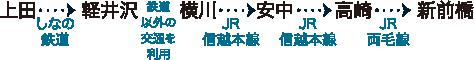 上田(しなの鉄道)→軽井沢(鉄道以外)→横川(JR信越本線)→安中(JR信越本線)→高崎(JR信越本線)→新前橋